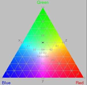 Triangle de Maxwell. © DR