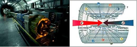 Fig. 5 : vue d'un segment de la ligne de faisceau du LEP (à gauche) et représentation d'une collision électron positron au centre d'un détecteur (à droite).