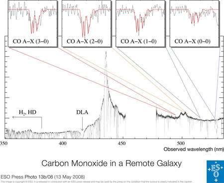 Les différentes raies d'absorption du monoxyde de carbone dans une galaxie lointaine. © Eso