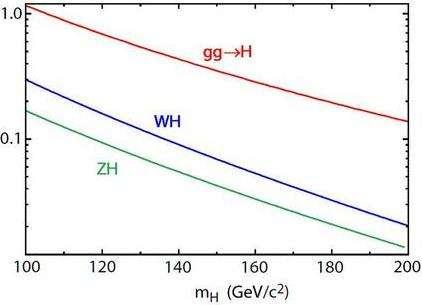 En fonction de la masse du Higgs mH , on peut comparer les taux de réactions de production du boson de Higgs au Tevatron. Les réactions de fusion de deux gluons (courbe violette) dominent celle avec production d'un boson W et d'un boson de Higgs. Toutefois, cette dernière (courbe bleue) est plus facile à extraire du bruit hadronique des collisions et c'est pourquoi elle a été beaucoup plus étudiée au Tevatron par l'expérience CDF. Crédit : Tommaso Dorigo
