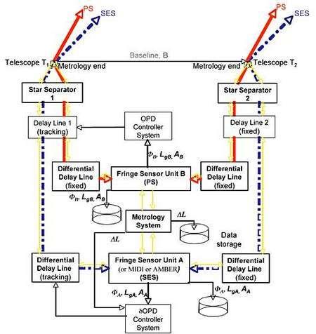 Diagramme de fonctionnement de Prima. Crédit ESO