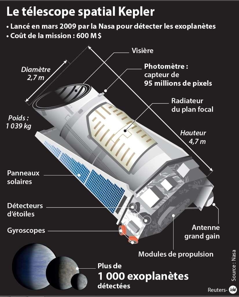 Placé sur la même orbite que la Terre, le télescope spatial Kepler la suit à une distance qui varie avec un rythme de 4 ans. Son télescope de 0,98 m observe toujours la même région du ciel, surveillant 145.000 étoiles dans les constellations du Cygne et de la Lyre. Spécifiquement conçu pour la recherche d'exoplanètes, il utilise la méthode des transits, consistant à mesurer la très légère baisse de luminosité de l'astre quand un corps passe devant. © Idé