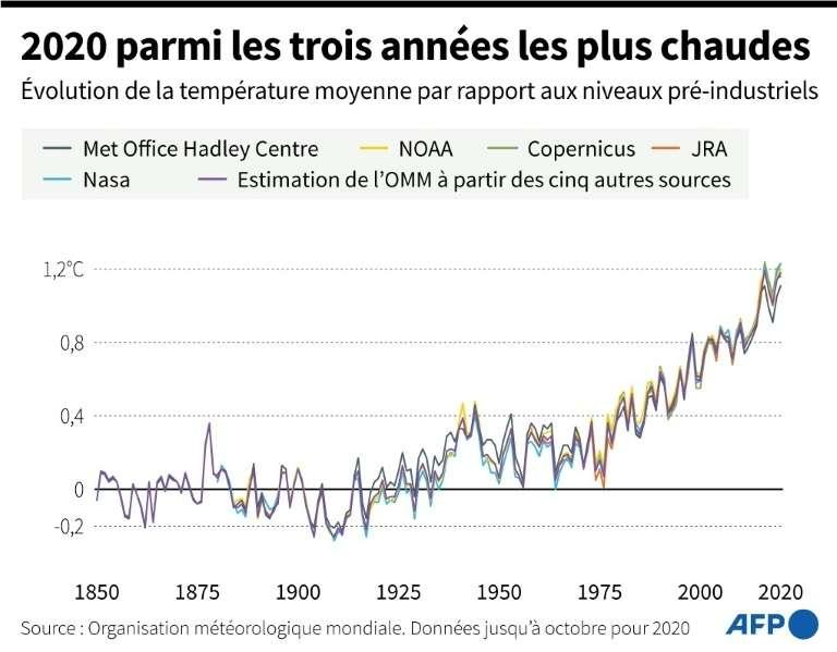 2020 parmi les trois années les plus chaudes. © AFP
