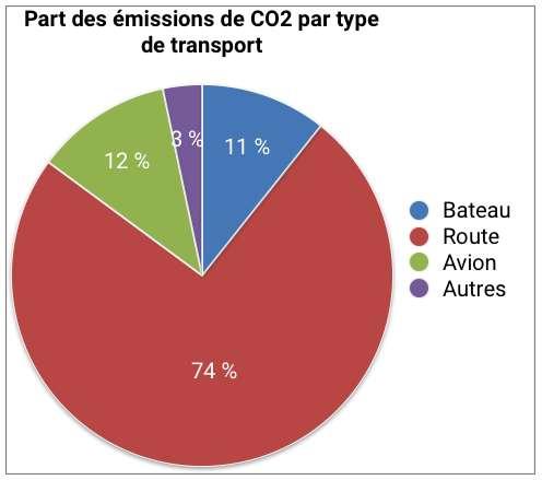 Les camions et voitures individuelles pèsent trois quarts des émissions de CO2 dues au transport. © Céline Deluzarche, d'après chiffres AIE pour l'année 2016.