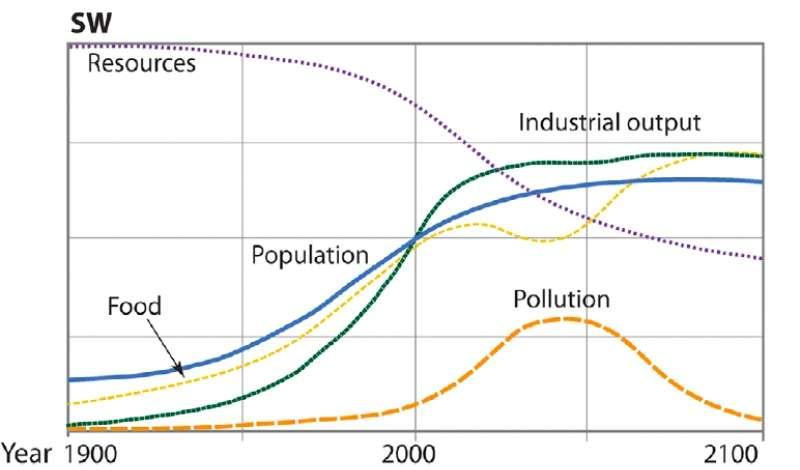 Dans le scénario Stabilized world (SW), nos priorités changent aux alentours de 2020 et en limitant volontairement notre croissance économique, nous parvenons à créer une société durable. © Herrington, 2021