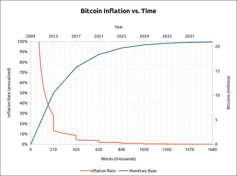 Bitcoin (BTC) © bitcoin.it