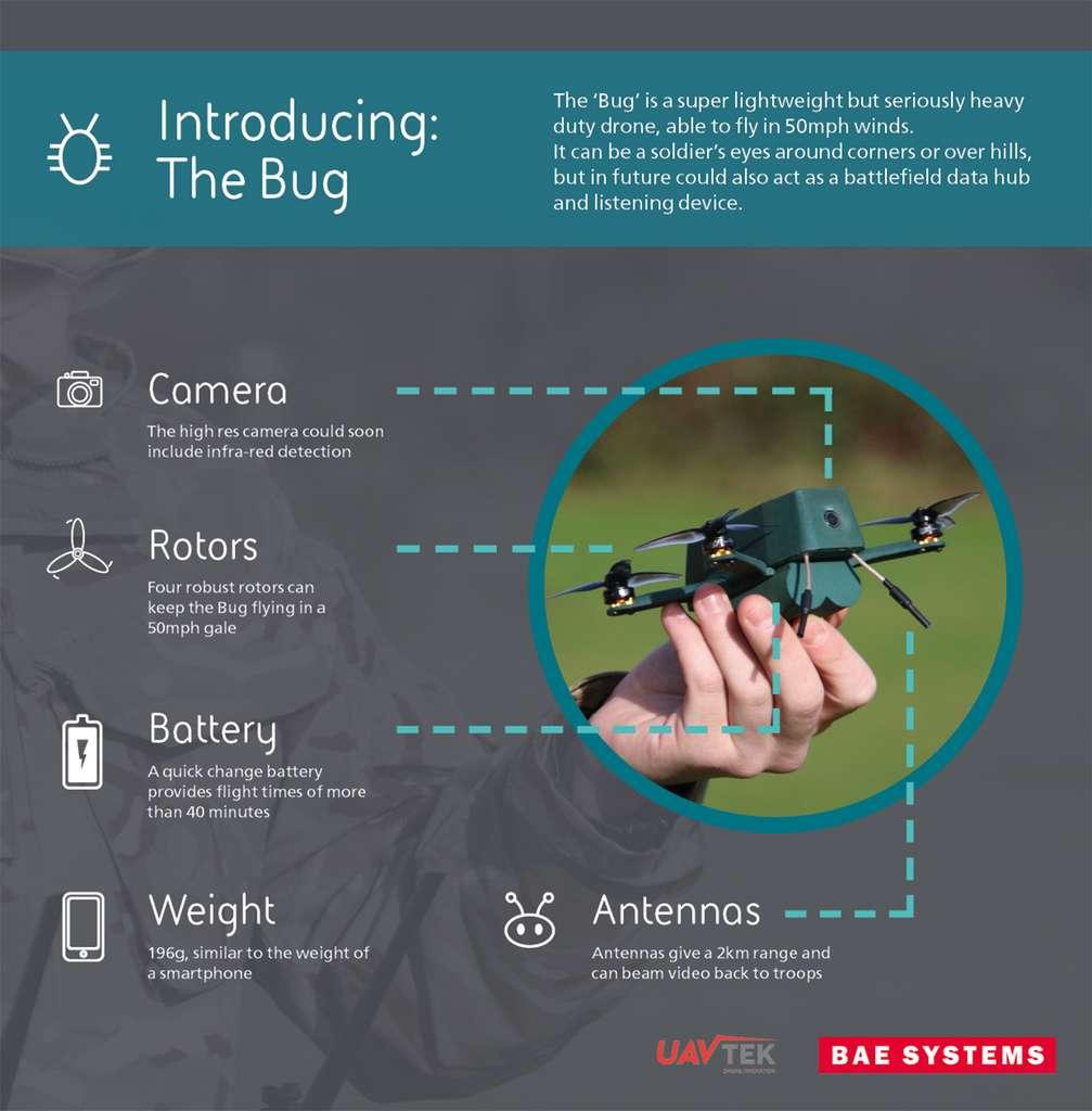 La fiche technique de Bug, le nanodrone adopté par l'armée britannique. © Uavtek