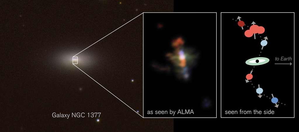 Sur l'image de gauche, on voit la galaxie NGC 1377 observée dans le visible à l'aide du télescope CTIO et du VLT. L'image centrale provient d'Alma et elle est en fausses couleurs. Elle montre des concentrations de gaz dans le jet émis par un trou noir supermassif de la galaxie. La couleur rouge indique des nuages en train de s'éloigner de la Voie lactée et la couleur bleue, ceux qui se rapprochent. Le schéma de droite représente ces nuages sous un autre point de vue avec au centre le trou noir. © CTIO, H. Roussel et al., Eso (gauche); Alma, Eso, NRAO, S. Aalto (centre); S. Aalto (droite)