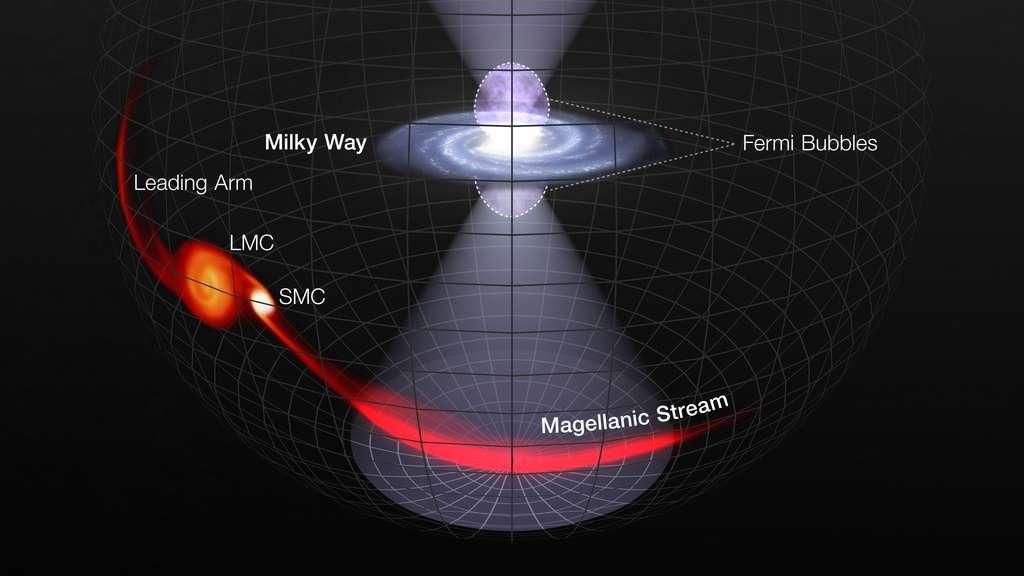 Une énorme explosion provenant des environs du trou noir central de la Voie lactée a envoyé des cônes de rayonnement ultraviolet au-dessus et en dessous du plan de la Galaxie il y a des millions d'années. Le cône de rayonnement émis au pôle sud de la Voie lactée a illuminé une structure gazeuse massive en forme de ruban appelée le courant magellanique (Magellanic Stream). Ce vaste train de gaz suit les deux galaxies satellites de la Voie lactée : le Grand Nuage de Magellan (LMC) et son compagnon, le Petit Nuage de Magellan (SMC). Le même événement qui a provoqué l'éruption de rayonnement a également éjecté du plasma chaud formant deux bulles s'étendant à environ 30.000 années-lumière au-dessus et au-dessous du plan de notre Galaxie. Ces bulles, visibles uniquement dans les rayons gamma et pesant l'équivalent de millions de soleils, sont appelées les bulles de Fermi. © Nasa, ESA and L. Hustak (STScI)