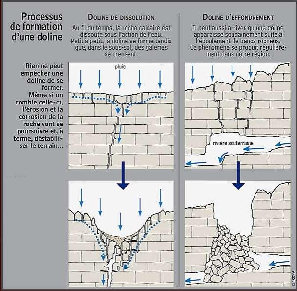 Il existe deux principaux cas de figure de formation d'une doline. La doline se façonne par dissolution et affaissement de la roche de surface (à gauche). Elle peut aussi résulter d'un affaissement du toit d'une cavité d'eau souterraine (à droite). © ISSKA