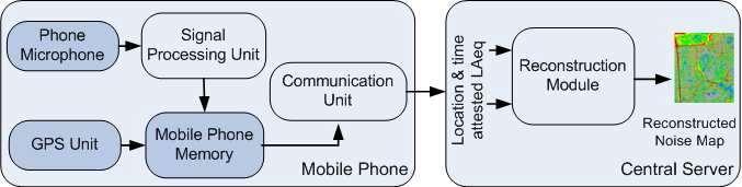 L'application Ear-Phone exploite le microphone du téléphone pour recueillir un échantillon sonore. Les données GPS sont également collectées. L'ensemble est stocké dans la mémoire du terminal. Ces données sont ensuite transmises au serveur distant qui va réaliser une cartographie de la pollution sonore. Une étape préalable de calibrage est toutefois nécessaire. Elle doit s'effectuer dans un environnement silencieux. © CSIRO