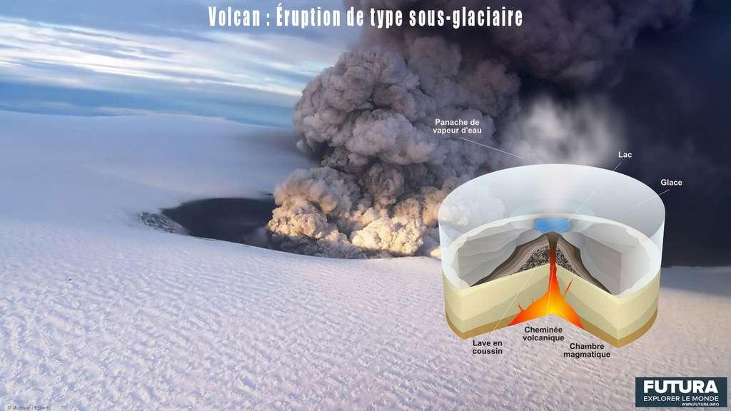Schéma illustrant les caractéristiques des éruptions sous-glaciaires. © Futura