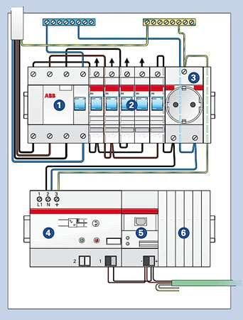 Principe de câblage. 1. Disjoncteur différentiel placé en tête de circuit (sur rail DIN) 2. Coupe-circuits divisionnaires (il en faut un pour le bus) 3. Prise de maintenance (ordinateur portable…) 4. Module d'alimentation 320 ou 640 mA 5. Coupleur de ligne 6. Caches encliquetables du bus de données © ABB