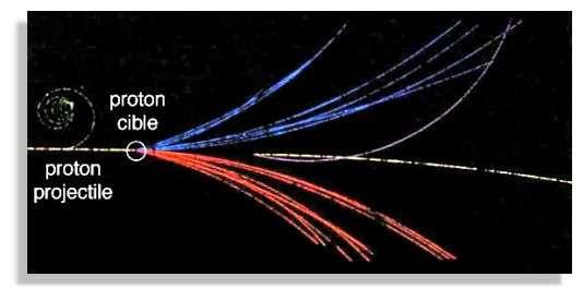 Création de particules et antiparticules par collision d'un proton sur un proton au repos.