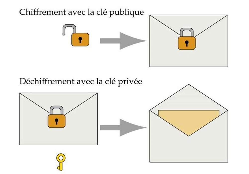 Illustration du chiffrement à clé publique : la clé publique est un cadenas ouvert que tout expéditeur peut fermer pour protéger un message à l'attention du destinataire. La clé privée, que seul le destinataire détient, est celle qui peut ouvrir le cadenas. © P. Guillot