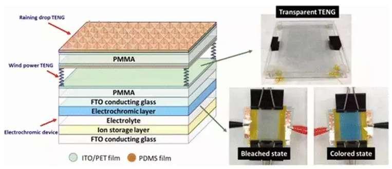 À droite de l'image, le prototype de verre intelligent dont le système électrochromatique est alimenté par l'énergie récupérée à partir du contact avec la pluie et le vent. En surface, des nanogénérateurs triboélectriques (triboelectric nanogenerator ou TENG) produisent de l'électricité à partir des gouttes de pluie qui glissent sur un revêtement texturé. Une seconde couche composée de deux feuilles de polymère (PMMA) entre lesquelles sont intercalés d'autres nanogénérateurs (wind power TENG) réagit sous la pression du vent et génère du courant. © ACS Nano, Georgia Institute of Technology