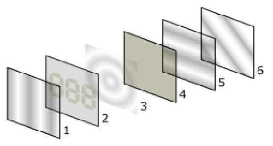 La fabrication des écrans LCD repose sur la superposition de différentes plaques. En 1 le filtre de polarisation (vertical), en 2 le verre avec électrodes correspondant au filtre vertical, en 3 les cristaux liquides, en 4 le verre avec électrodes correspondant au filtre horizontal, en 5 le filtre horizontal pour bloquer/laisser passer la lumière et en 6 la surface réfléchissante. © Wikipédia, CC by sa 3.0