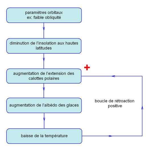 Ce schéma montre la boucle de rétroaction positive constituée par l'extension des calottes polaires, l'albédo des glaces et les températures. © Météo-France