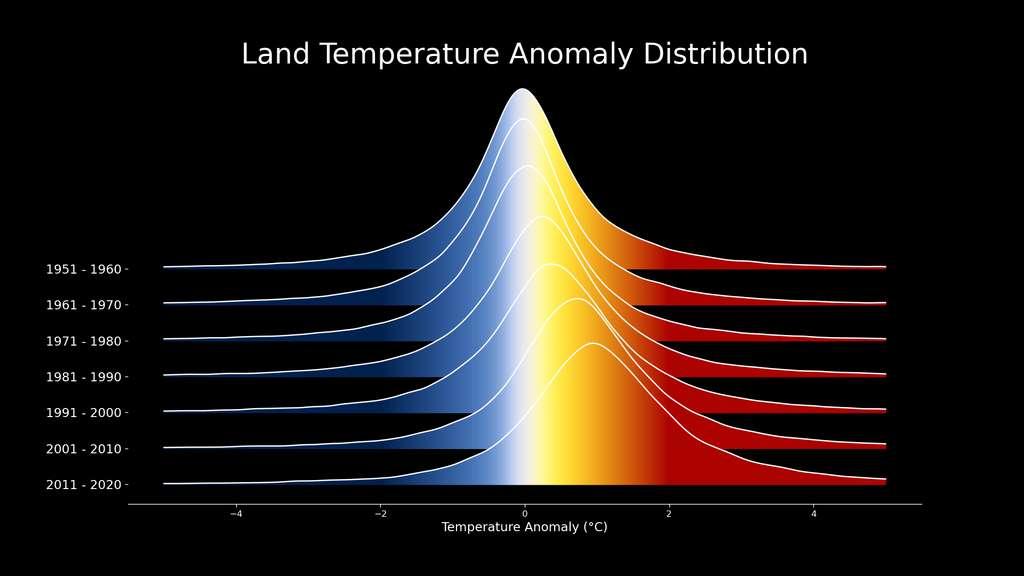 Alors que le réchauffement climatique s'installe, le pic de la distribution des anomalies de température se déplace vers la droite. © Scientific visualization studio, Nasa