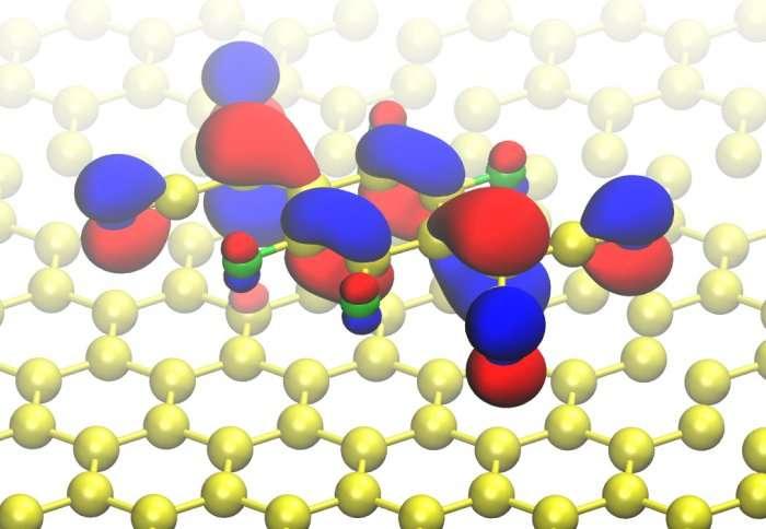 Des chercheurs sont parvenus à contrôler l'état de charge d'une molécule organique (en bleu, vert, rouge et jaune) liée à une feuille de graphène (structure jaune en nid d'abeille). © Imperial College London