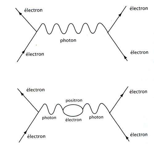 Diagramme de Feynman. © DR