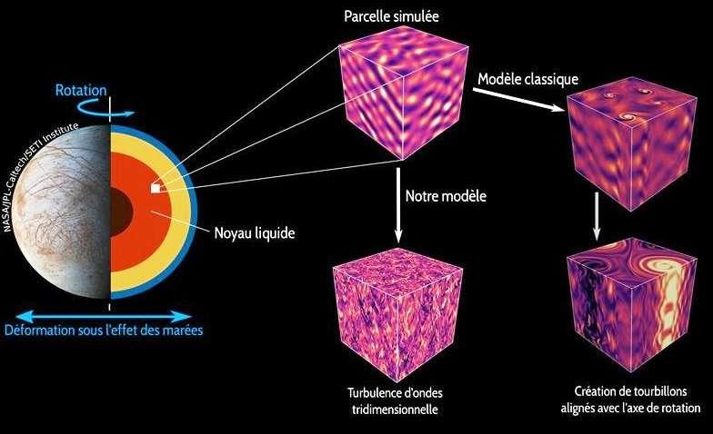 On sait faire une simulation d'une parcelle cubique située au sein du noyau liquide d'une planète déformée par les effets de marées comme c'est le cas avec Europe, la lune de Jupiter. En concentrant leurs efforts numériques sur ce domaine réduit, les chercheurs ont accédé à des régimes proches des régimes planétaires. L'écoulement prend alors la forme d'une superposition d'ondes qui interagissent non-linéairement jusqu'à former une turbulence tridimensionnelle d'ondes inertielles (cf. champ de vorticité verticale au centre), en opposition aux modèles classiques où l'écoulement évolue vers des structures tourbillonnaires à plus grande échelle, alignées avec l'axe de rotation (cf. champ de vorticité verticale à droite). © Thomas Le Reun, Institut de recherche sur les phénomènes hors équilibre (IRPHE, CNRS, Aix-Marseille université, Centrale Marseille)