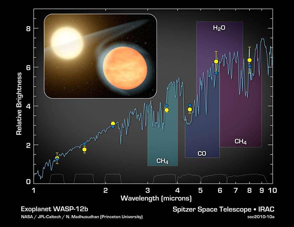 Le spectre infrarouge de la planète Wasp 12b montre la présence de méthane et de monoxyde de carbone. © Nasa, JPL-Caltech, N. Madhusudhan (Princeton University)