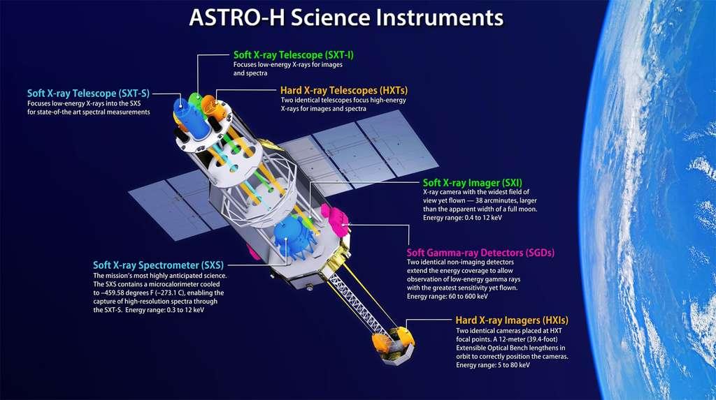 Hitomi est un satellite de 14 mètres de long pour une masse de 2,7 tonnes. Il est équipé de six télescopes et détecteurs à rayons X d'une résolution sans précédent et dispose d'un mât extensible de plus de 6 mètres (ce qui permet de disposer d'une focale de 12 mètres pour certains des instruments qu'il embarque). Cliquez sur l'image pour l'agrandir. © Jaxa, Nasa/Goddard