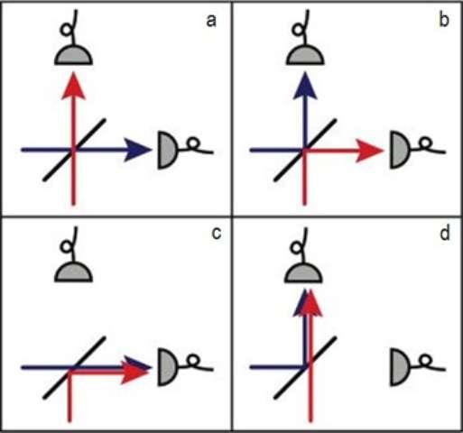 Principe de l'effet Hong, Ou et Mandel. Deux particules (rouge et bleue) entrent par les deux faces d'un miroir semi-réfléchissant (trait noir). Il existe a priori quatre configurations possibles pour la sortie des particules (détectées par un capteur, en gris). Toutefois, si les particules sont indiscernables, les processus dans lesquels les particules sont soit toutes deux transmises, soit toutes deux réfléchies (a et b), interfèrent de manière destructive. La possibilité pour les particules de sortir dans deux voies distinctes s'en trouve alors supprimée et celles-ci quittent obligatoirement le miroir par le même côté (c et d). © Denis Boiron, CNRS