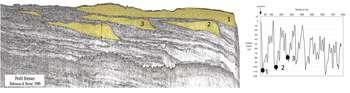 Cliquez pour agrandrir le dessin Figure 13 : Stratigraphie des dépôts quaternaires du Golfe du Lion.