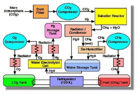 Schéma de l'unité de production in situ du propergol méthane – oxygène liquides, déjà expérimentée en laboratoire. Crédits : NASA/JPL
