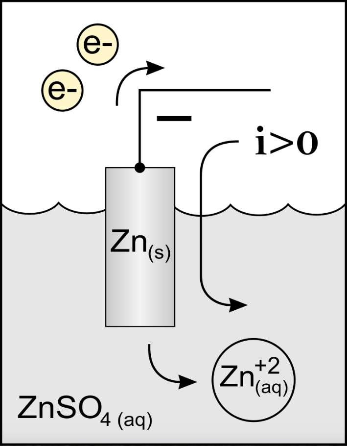 Principe de fonctionnement d'une anode en zinc. © MichelJullian, Wikipedia, CC by-sa 3.0