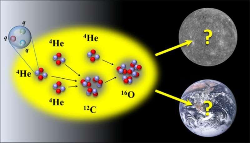 Si les masses des quarks dans les protons et les neutrons avaient été un peu différentes, le carbone (C) ou l'oxygène (O) seraient rares dans le cosmos. La vie carbonée dans de l'eau liquide n'aurait sans doute pas pu apparaître sur Terre, pas plus que des océans. © Nasa
