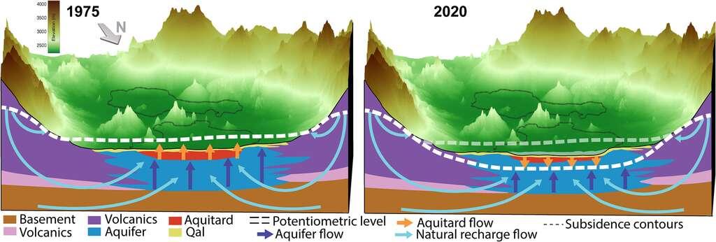 Représentation du débit d'eau dans la zone métropolitaine de Mexico. Jusqu'en 1975, l'écoulement ascendant a persisté depuis le fond du bassin grâce à l'infiltration d'eau issue du ruissellement des montagnes. Mais après des décennies de pompage dans l'aquifère, le niveau d'équilibre a été abaissé et se situe désormais sous la surface de ce dernier (ligne pointillée). L'eau polluée (en rouge) s'écoule vers l'aquifère producteur. © Estelle Chaussard et al, Journal of Geophysical Research, 2021