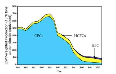 Pproduction CFC équivalence en CO2