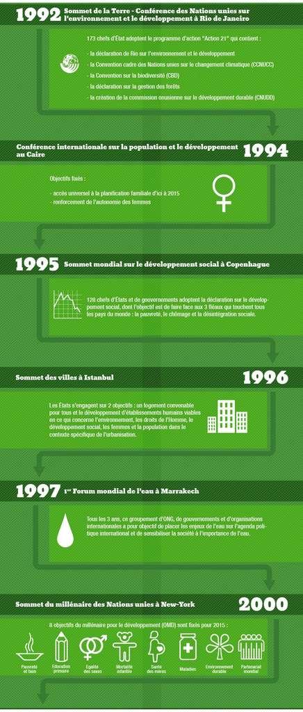 Après 1992, les enjeux sont compris. Les premières mesures commencent timidement à s'inscrire dans les faits. En 2000 sont définis les Objectifs du millénaire pour le développement (OMD) qui donnent des priorités sociales et environnementales : lutte contre la pauvreté, droits des femmes, protection des espaces naturels, etc. © Ministère de l'Écologie, du développement durable et de l'énergie