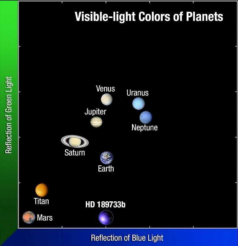 Si l'on utilise un espace de représentation des couleurs vertes et bleues des composantes de la lumière visible réfléchie par les atmosphères des planètes du Système solaire, on constate que la couleur de celle de HD 189733b est comparable à celle de la Terre (dans le bleu). L'exoplanète HD 189733b mérite bien son nom de planète bleue. © A. Feild, STScI/AURA