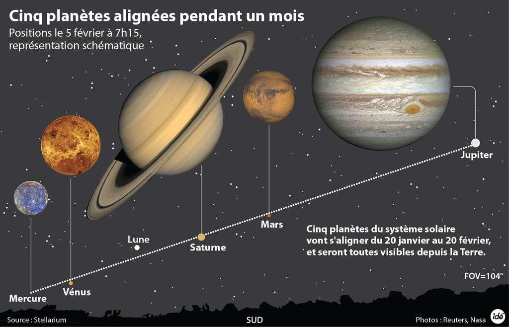 L'alignement dans le ciel des cinq planètes, visible en fin de nuit en France métropolitaine jusqu'au 20 février. La Lune pourra être gênante. © Idé