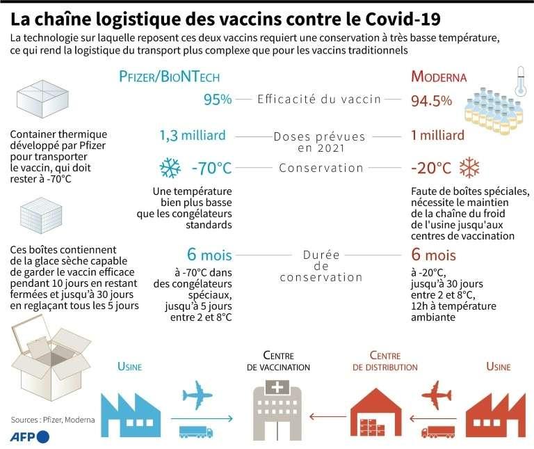 La chaîne logistique des vaccins contre le Covid-19. © AFP