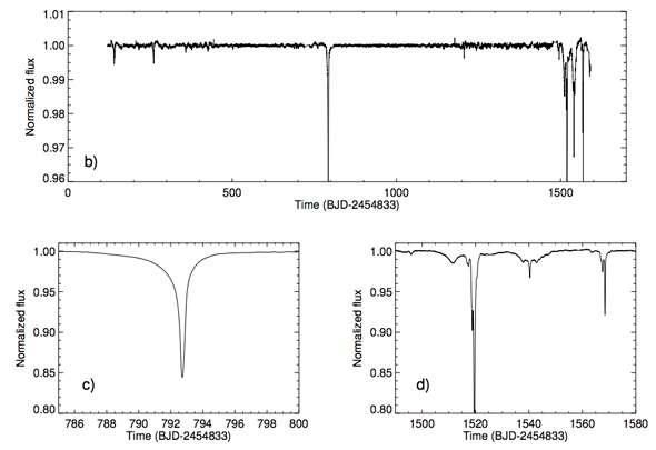 La luminosité de l'étoile a chuté jusqu'à 22 %. Sur les graphiques de la courbe de luminosité, l'abscisse indique les jours (500, 1.000, etc.) et l'ordonnée, la luminosité. © Boyajian et al.