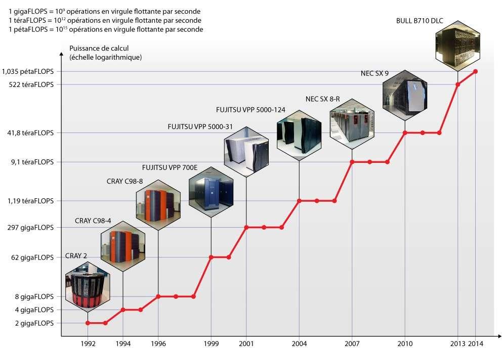 Cette infographie répertorie tous les supercalculateurs auxquels Météo France a eu recours depuis 1992. Entre cette date et aujourd'hui, la puissance de calcul a été multipliée par 500.000. © Météo France