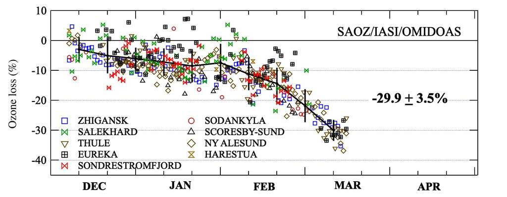 Diminution d'ozone en Arctique de décembre 2019 à mars 2020, estimée à partir des stations sol du réseau de mesure SAOZ. © Florence Goutail (Latmos/IPSL)
