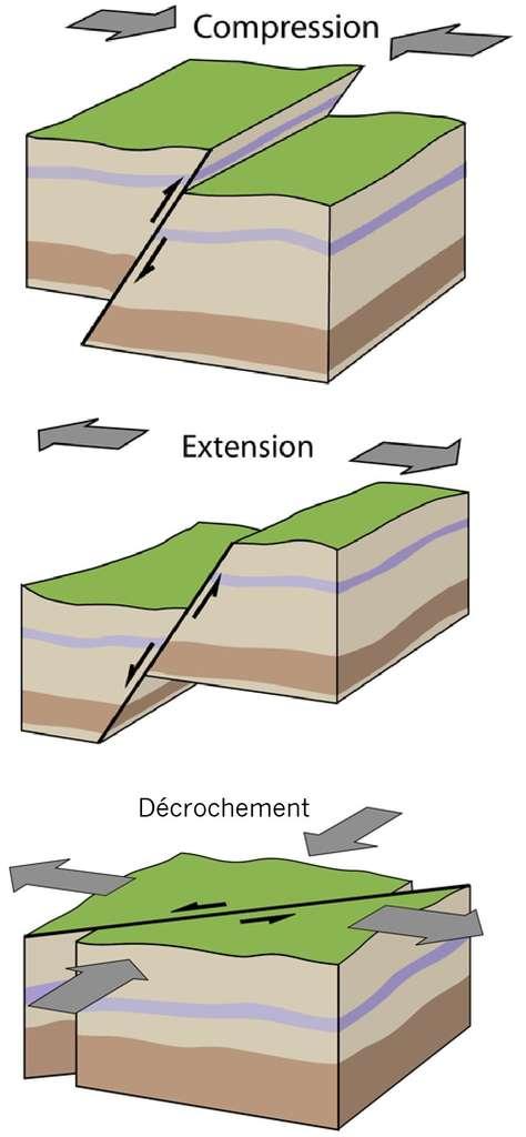 Il existe différents types de faille. La plupart des séismes ont lieu dans ces régions particulières. © R. Lacassin