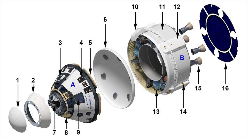Schéma du Starliner de Boeing. A. Module pressurisé de l'équipage ; 1. Cône largable protégeant le système d'amarrage à la station spatiale internationale ; 2. Capot éjectable du compartiment des parachutes ; 3. Écoutille ; 4. Propulseurs de contrôle d'attitude (x 28) ; 5. Coussins gonflables ; 6. Bouclier thermique ; 7. Système d'amarrage ; 8. Parachutes ; 9. Hublot (x3) ; B. Module de service ; 10. Cache des câbles et tuyaux reliant le module d'équipage avec le module de service ; 11. Radiateurs (x 4) ; 12. Cache protégeant les moteurs-fusées d'éjection secondaire utilisés également pour les manœuvres orbitales (4 x 5) ; 13. Réservoirs d'ergols ; 14. Moteur-fusée contrôlant le roulis (4 x 1) ; 15. Moteurs-fusées principaux du système d'éjection (x 4) ; 16. Panneaux solaires. © Nasa, traduction wikipedia