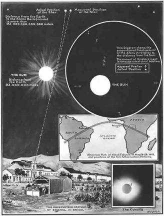 Cette illustration du journal London news date du 22 novembre 1919. Elle montre le principe du déplacement de la position des étoiles sur la sphère céleste causé par la déviation des rayons lumineux passant au voisinage du Soleil. Sur une carte est représentée la bande d'observation de l'éclipse totale de 1919 correspondant au passage de l'ombre de la Lune sur la Terre. © www.1919eclipse.org