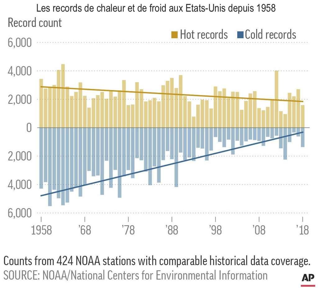Sur les 60 dernières années, le ratio entre les records de jours chauds et les records de jours froids a drastiquement augmenté aux États-Unis. © AP-Nick Forster