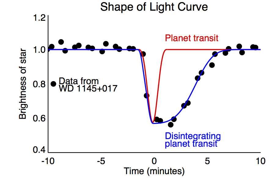 Si une planète bien ronde passait devant la naine blanche, la courbe de luminosité serait bien symétrique (tracé en rouge). Or les mesures de Kepler montrent une courbe asymétrique qui suggère qu'un objet qui transite est accompagné d'une queue de débris. © CfA, A. Vanderburg