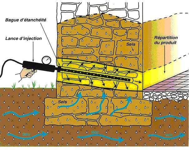 Traitement de l'humidité par injection. L'injection se fait tous les 15 à 20 cm dans des perçages normalement inclinés. © assechement-humiprotec.fr
