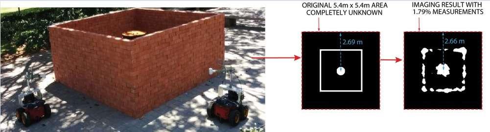 Pour voir à travers les murs, les robots se servent d'un algorithme de cartographie et localisation simultanées. L'image au centre montre la vue en coupe de la structure. L'image de droite montre ce que voient les robots. Le pourcentage exprime le nombre de relevés Wi-Fi comparé au nombre total de pixels inconnus. © UC Santa Barbara