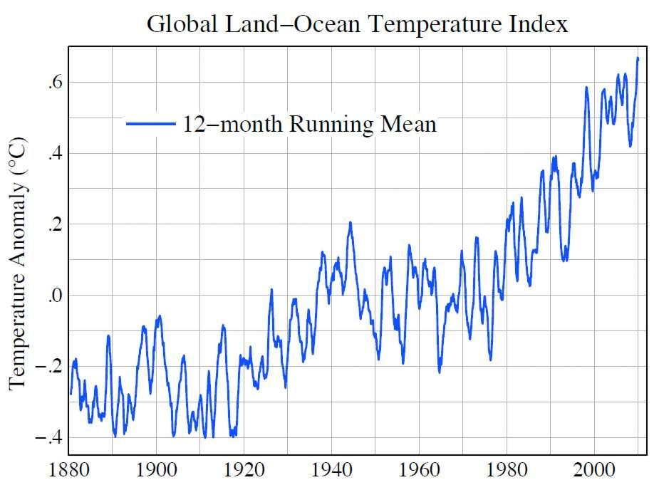 Evolution de la température mondiale depuis 1880. © GISS